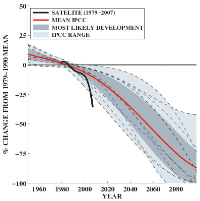 Chart of IPCC's modelling predictions to the end of the century versus actual satellite measurements.